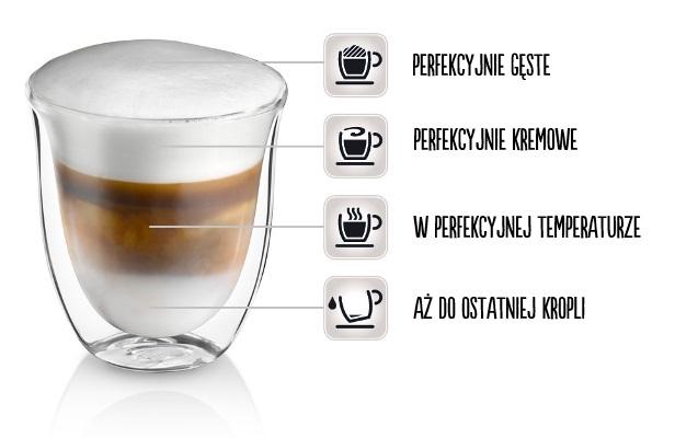 perfekcyjne cappuccino w ekspresie ETAM 29.660